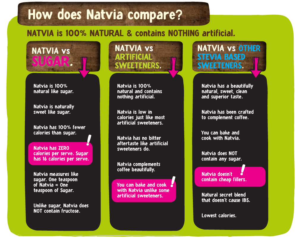 The Benefits of Natvia Table